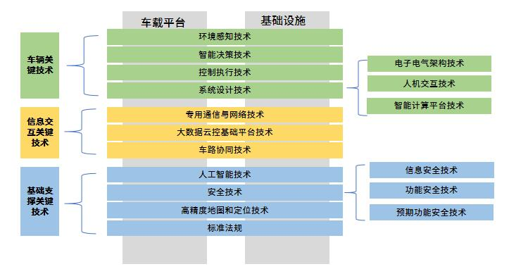 解读《智能网联汽车技术路线图2.0》的核心内容