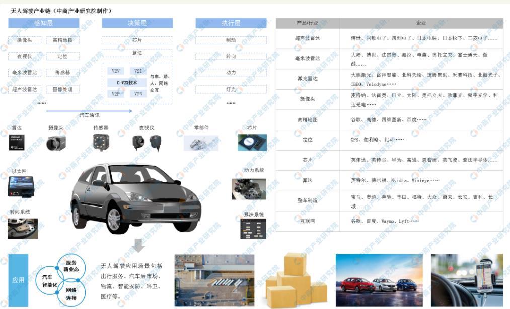 中国无人驾驶汽车产业链全景图分享