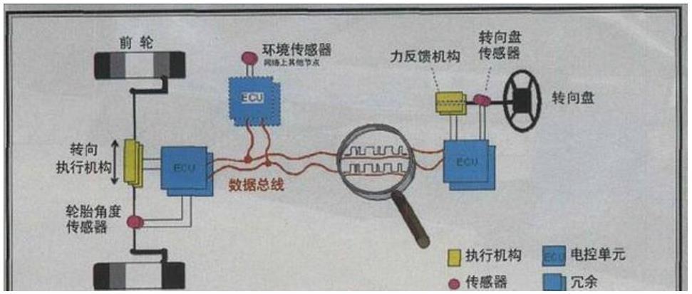 线控底盘的概念:什么是线控底盘,自动驾驶执行端的核心是什么?