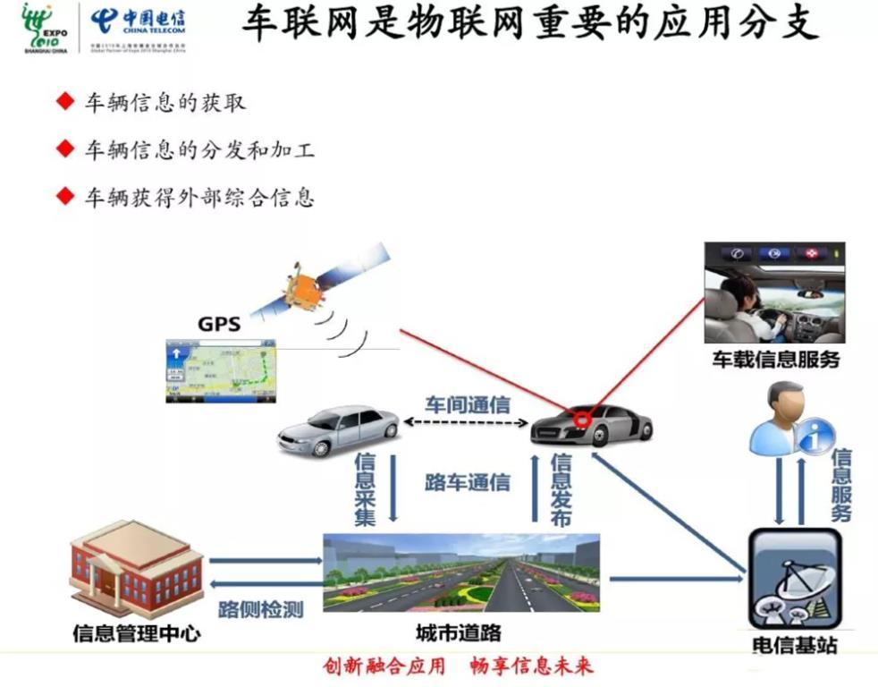 过去30年汽车工业经历的车联网技术发展史