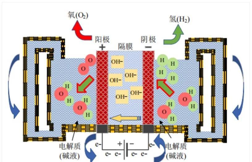 你知道几种制氢技术呢?如何制氢?