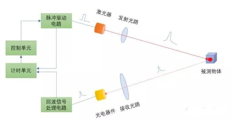 最全面的激光雷达常见术语汇总