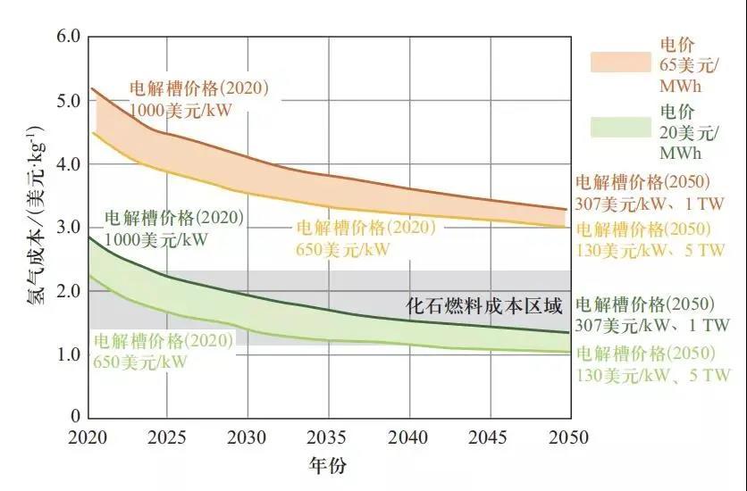 探讨绿氢成本分析与成本降低途径以及未来技术发展方向