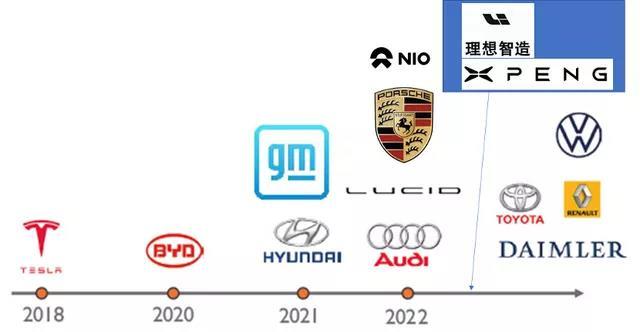 朱玉龙:估算2021年SiC的用量和2022年的增长