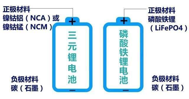 磷酸铁锂会是全球新能源汽车动力电池的主流技术路线吗?